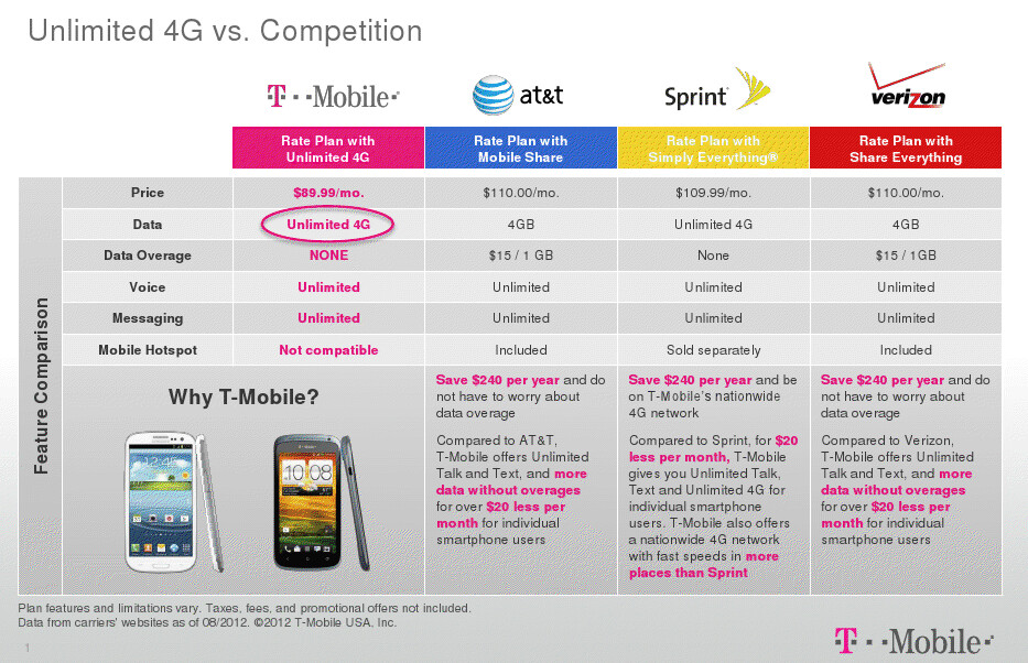 T-Mobile's new $89.99 unlimited plan can save you up $240 a year over the other big three carriers - T-Mobile to begin new unlimited data plan on September 5th
