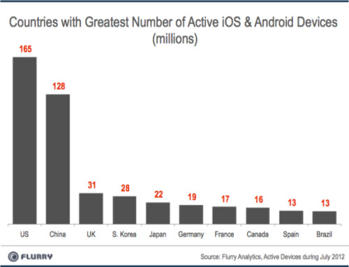 Number of Android and iOS users by country