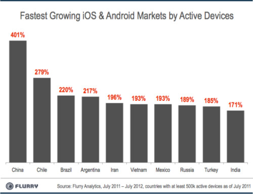 Year-over-year growth in Android and iOS users ended July 2012