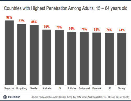 Android and iOS penetration,16-64 year old users by country