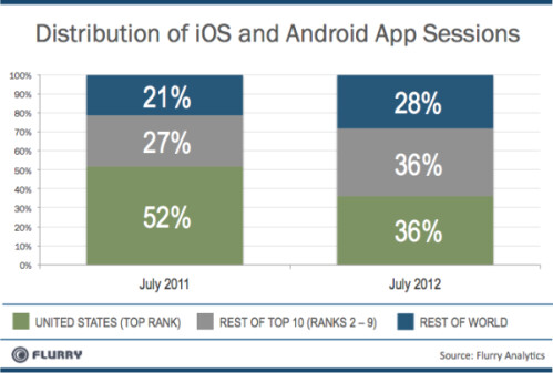 Android and iOS app usage