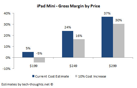 iPad mini bill of materials estimate suggests Apple would price tablet at $299