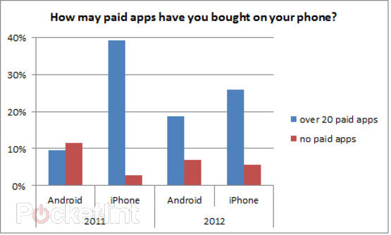 Paid app ownership on Android rose significantly this year, survey says, satisfaction with Samsung up too
