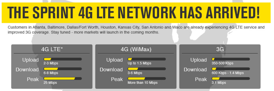 Average speeds on Sprint's networks - Sprint adds LTE service to four more cities