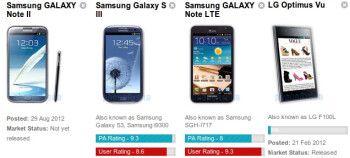 Samsung Galaxy Note II vs Galaxy S III vs Galaxy Note vs LG Optimus Vu: spec comparison