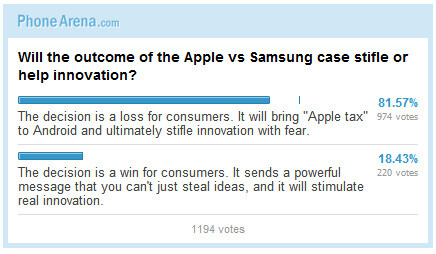 Poll Results: Will the outcome of the Apple vs Samsung case stifle or help innovation?