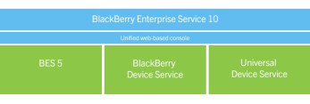 RIM gives an overview of BlackBerry Enterprise Service 10