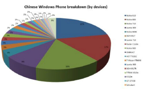Windows Phone in China
