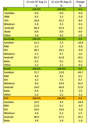OS market share  June-August 2011 vs. June-August 2012