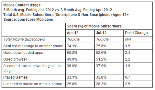 Mobile Phone Usage