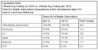 smartphone-non-smartphone-oem-share-9-12