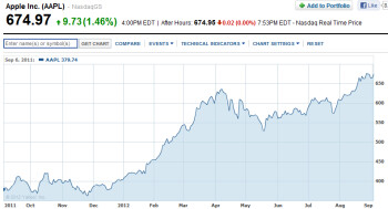 Apple's stock in the last year