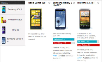 Nokia Lumia 920 vs Samsung Galaxy S III vs HTC One X specs comparison