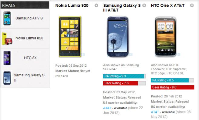 Nokia Lumia 920 vs Samsung Galaxy S III vs HTC One X specs comparison