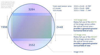 PureView Phase 2, or how Nokia managed to surprise us with an 8MP camera module
