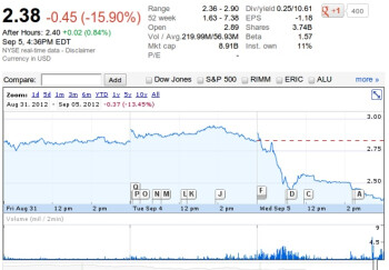 Nokia share price stumbles after Lumia announcement.