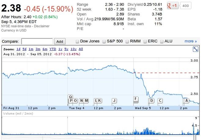 Nokia share price stumbles after Lumia announcement. - Nokia stock plunges 16% after new Lumia announcement