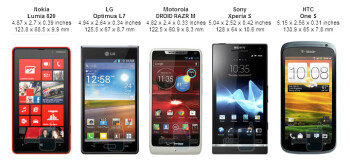 Motorola DROID RAZR M vs the competition: size comparison