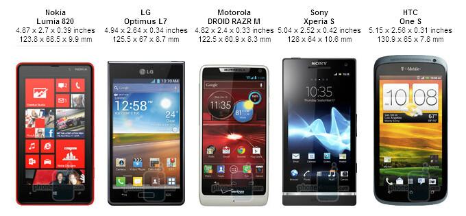 Motorola DROID RAZR M vs the competition: size comparison