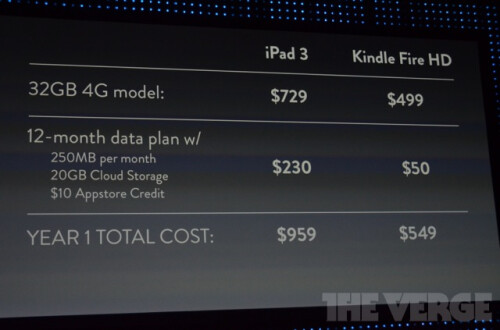 Crazy Data Pricing