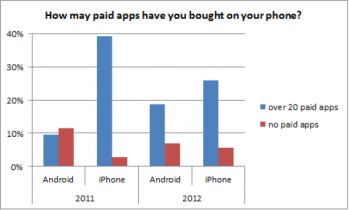 Willingness to pay for apps isn't as wide a gap between Android and iOS anymore