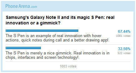 Poll results: Are Samsung's Galaxy Note II and its magic S Pen real innovation or a gimmick?