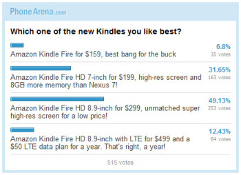 Poll results: Which one of the new Kindle Fires you like best?
