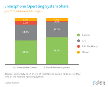 Android had a 51% share of the U.S. market at the end of July