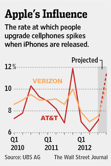 Carriers to benefit from the new iPhone along with Apple this year, subscribers on the losing side