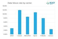 chart-failure-rate-2