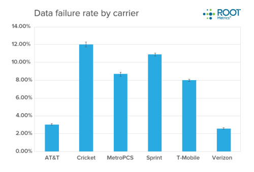 It took RootMetrics 500, 000 tests to conclude that T-Mobile's 4G network is almost as fast as LTE