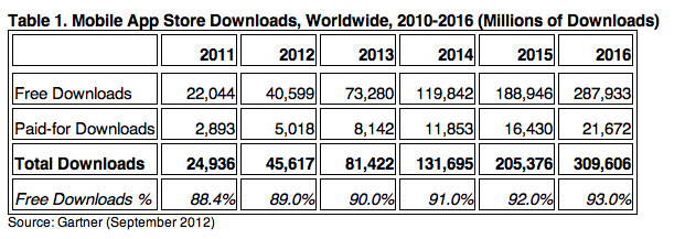 Nearly 90% of app downloads are free, and 90% of paid ones are under $3, so no complaints