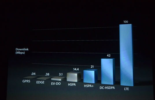 iPhone 5 has worldwide 4G and LTE all on a single chip