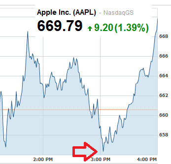 Apple's stock soared in the last hour of trading on Wednesday - Apple's stock price responds bullishly to unveiling of Apple iPhone 5
