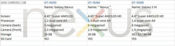 The leaked specs for an alleged Galaxy Nexus II, the I9260
