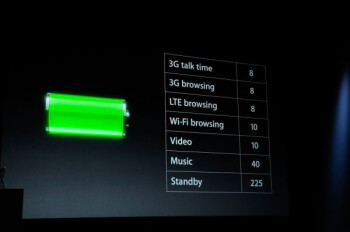 Battery life of some functions on the Apple iPhone 5