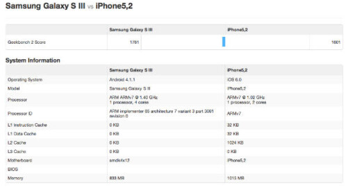 Apple iPhone 5 Geekbench Benchmark test results