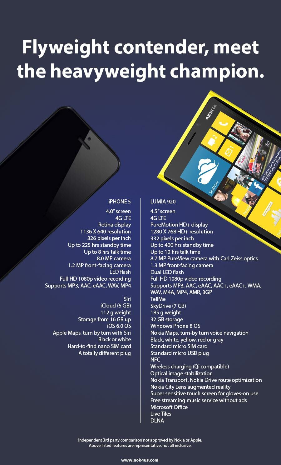 http://i-cdn.phonearena.com/images/articles/67368-image/iphone-5-vs-lumia-920.jpg