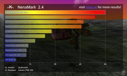 NenaMark 2.4