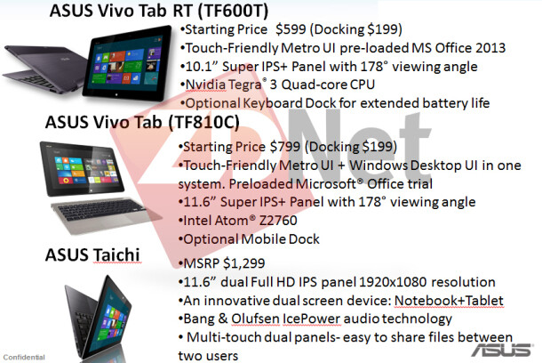 Leaked Windows 8 roadmap for ASUS - ASUS roadmap reveals possible price points for Windows 8 tablets