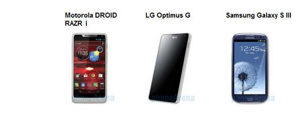 Motorola RAZR i vs LG Optimus G vs Samsung Galaxy S III: spec comparison