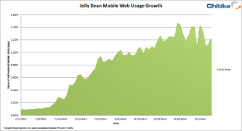 Jelly Bean adoption has been growing