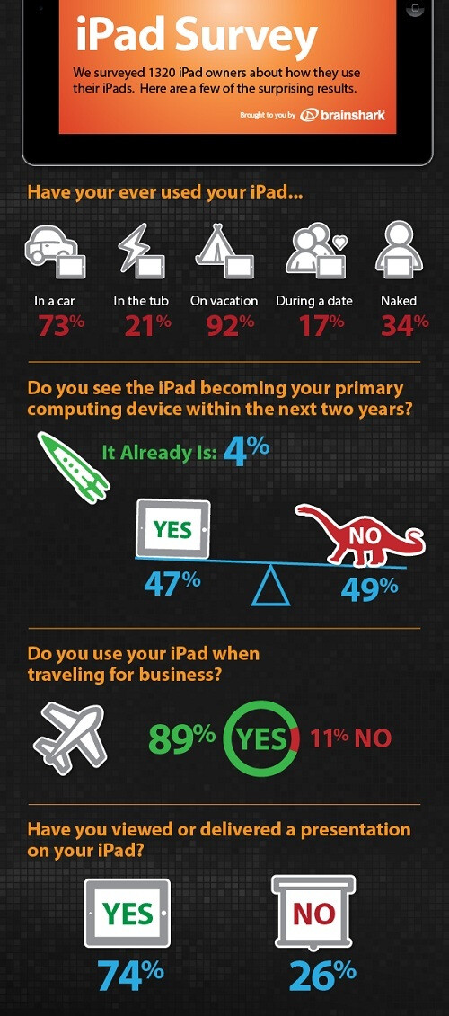 An inforgraph using Brainshark's survey - Survey shows 33% of Apple iPad users would prefer a root canal to dropping their tablet