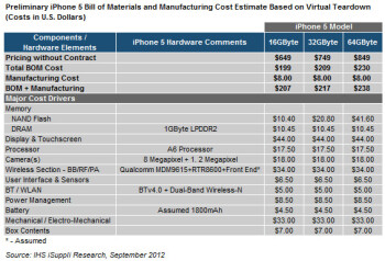 At $207, it costs Apple just $20 more to build a 16GB iPhone 5 compared to the iPhone 4S
