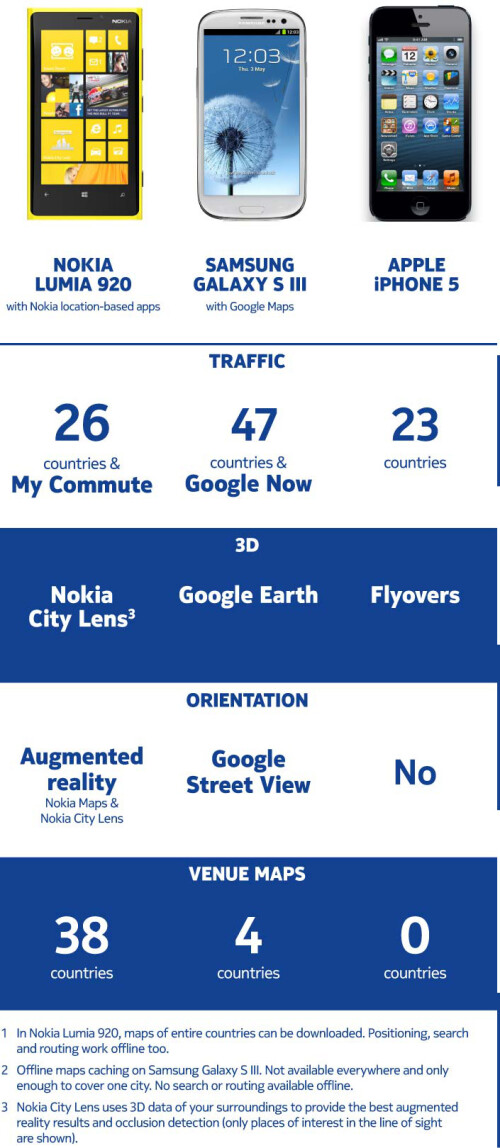 Nokia Maps against the competition