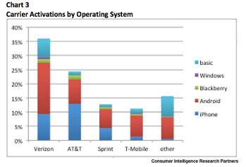 Android still dominates the U.S. market while iOS and Android remain tops of the pops at AT&T and Verizon respectively
