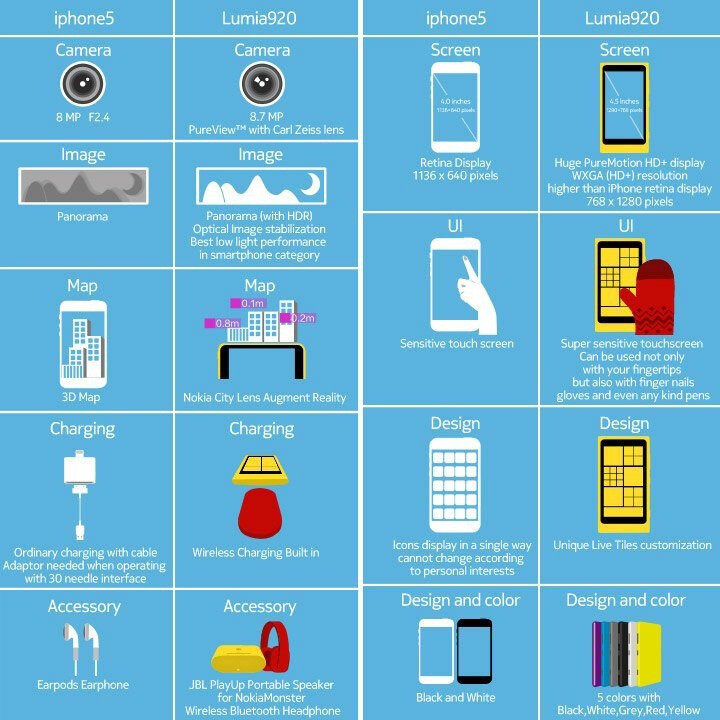 Nokia swings another infographic at iPhone