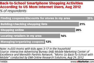 Ways people use their smartphones to save money