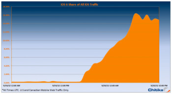 iOS 6 adoption jumps to 15  in a mere 24 hours