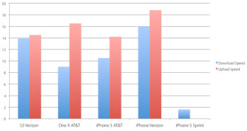 The Apple iPhone 5 on Verizon's LTE had the top speeds